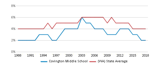 This chart display the percentage of Black students in Covington Middle School and the percentage of Black public school students in Washington by year, with the latest 2017-18 school year data.
