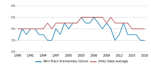 This chart display the percentage of Black students in Mill Plain Elementary School and the percentage of Black public school students in Washington by year, with the latest 2017-18 school year data.