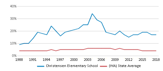 This chart display the percentage of Black students in Christensen Elementary School and the percentage of Black public school students in Washington by year, with the latest 2017-18 school year data.