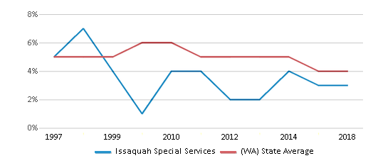 This chart display the percentage of Black students in Issaquah Special Services and the percentage of Black public school students in Washington by year, with the latest 2017-18 school year data.