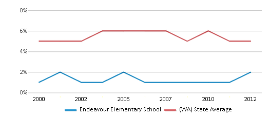 This chart display the percentage of Black students in Endeavour Elementary School and the percentage of Black public school students in Washington by year, with the latest 2011-12 school year data.