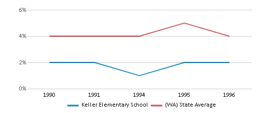 This chart display the percentage of Black students in Keller Elementary School and the percentage of Black public school students in Washington by year, with the latest 1995-96 school year data.