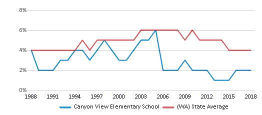 This chart display the percentage of Black students in Canyon View Elementary School and the percentage of Black public school students in Washington by year, with the latest 2017-18 school year data.