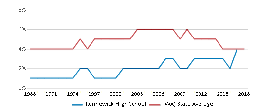 This chart display the percentage of Black students in Kennewick High School and the percentage of Black public school students in Washington by year, with the latest 2017-18 school year data.