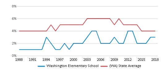 This chart display the percentage of Black students in Washington Elementary School and the percentage of Black public school students in Washington by year, with the latest 2017-18 school year data.