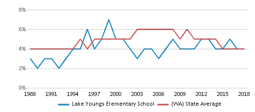 This chart display the percentage of Black students in Lake Youngs Elementary School and the percentage of Black public school students in Washington by year, with the latest 2017-18 school year data.