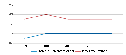 This chart display the percentage of Black students in Lacrosse Elementary School and the percentage of Black public school students in Washington by year, with the latest 2012-13 school year data.