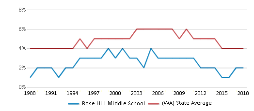 This chart display the percentage of Black students in Rose Hill Middle School and the percentage of Black public school students in Washington by year, with the latest 2017-18 school year data.