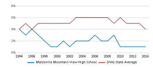This chart display the percentage of Black students in Marysville Mountain View High School and the percentage of Black public school students in Washington by year, with the latest 2015-16 school year data.