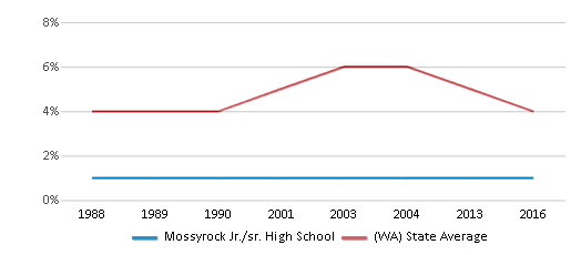 This chart display the percentage of Black students in Mossyrock Jr./sr. High School and the percentage of Black public school students in Washington by year, with the latest 2015-16 school year data.