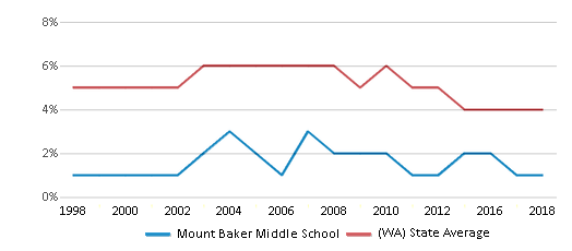 This chart display the percentage of Black students in Mount Baker Middle School and the percentage of Black public school students in Washington by year, with the latest 2017-18 school year data.