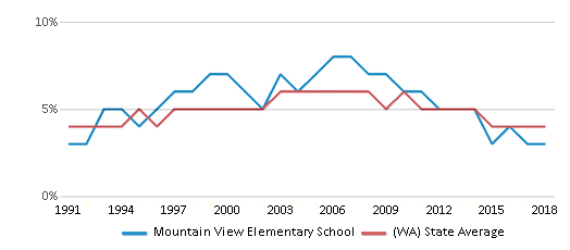 This chart display the percentage of Black students in Mountain View Elementary School and the percentage of Black public school students in Washington by year, with the latest 2017-18 school year data.
