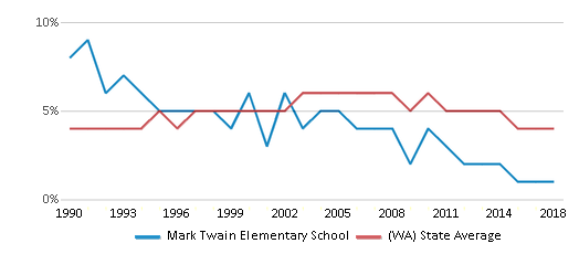 This chart display the percentage of Black students in Mark Twain Elementary School and the percentage of Black public school students in Washington by year, with the latest 2017-18 school year data.