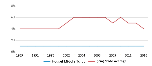 This chart display the percentage of Black students in Housel Middle School and the percentage of Black public school students in Washington by year, with the latest 2015-16 school year data.