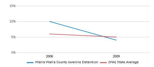 This chart display the percentage of Black students in Walla Walla County Juvenile Detention and the percentage of Black public school students in Washington by year, with the latest 2008-09 school year data.