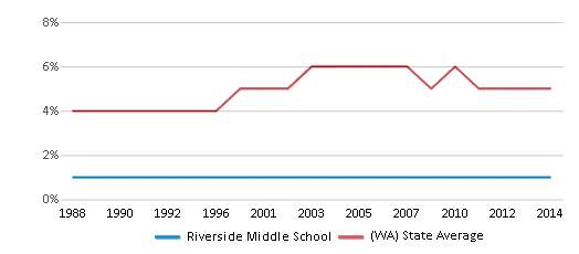This chart display the percentage of Black students in Riverside Middle School and the percentage of Black public school students in Washington by year, with the latest 2013-14 school year data.