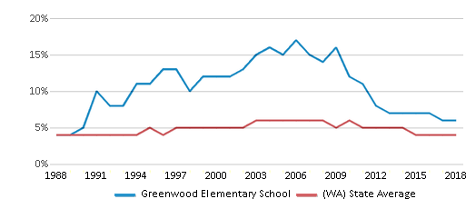 This chart display the percentage of Black students in Greenwood Elementary School and the percentage of Black public school students in Washington by year, with the latest 2017-18 school year data.