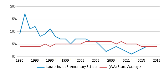 This chart display the percentage of Black students in Laurelhurst Elementary School and the percentage of Black public school students in Washington by year, with the latest 2017-18 school year data.