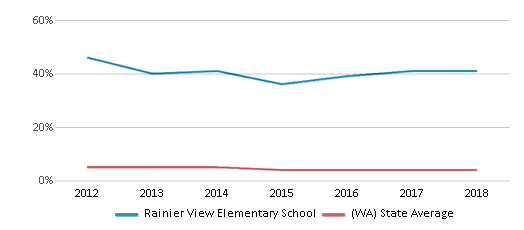 This chart display the percentage of Black students in Rainier View Elementary School and the percentage of Black public school students in Washington by year, with the latest 2017-18 school year data.