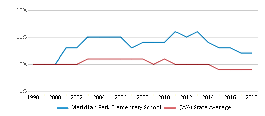 This chart display the percentage of Black students in Meridian Park Elementary School and the percentage of Black public school students in Washington by year, with the latest 2017-18 school year data.
