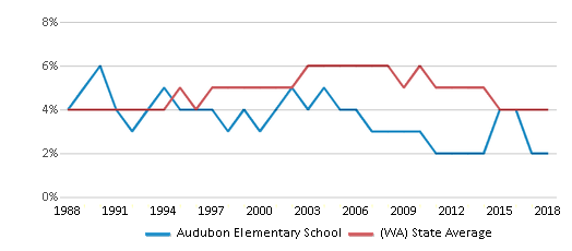 This chart display the percentage of Black students in Audubon Elementary School and the percentage of Black public school students in Washington by year, with the latest 2017-18 school year data.