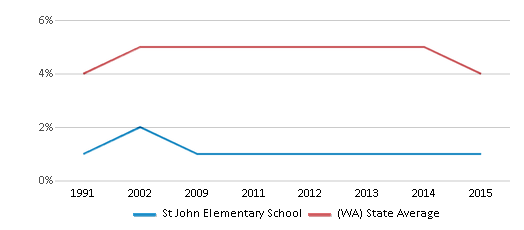 This chart display the percentage of Black students in St John Elementary School and the percentage of Black public school students in Washington by year, with the latest 2014-15 school year data.