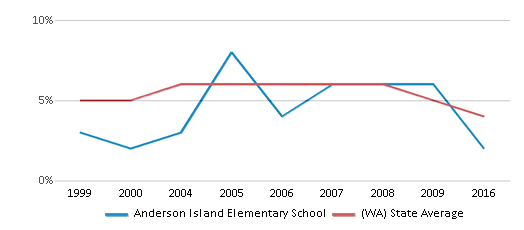 This chart display the percentage of Black students in Anderson Island Elementary School and the percentage of Black public school students in Washington by year, with the latest 2015-16 school year data.