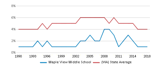 This chart display the percentage of Black students in Maple View Middle School and the percentage of Black public school students in Washington by year, with the latest 2017-18 school year data.