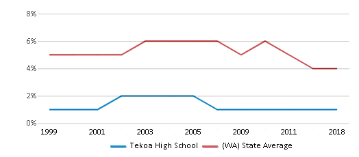 This chart display the percentage of Black students in Tekoa High School and the percentage of Black public school students in Washington by year, with the latest 2017-18 school year data.