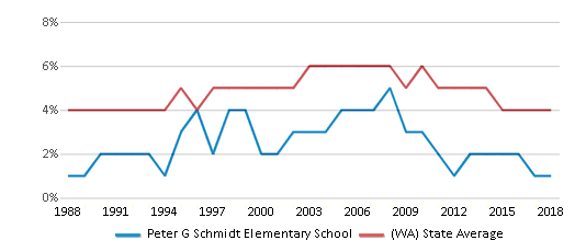 This chart display the percentage of Black students in Peter G Schmidt Elementary School and the percentage of Black public school students in Washington by year, with the latest 2017-18 school year data.