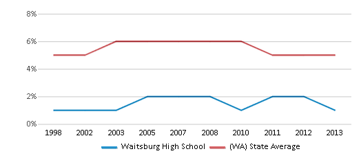 This chart display the percentage of Black students in Waitsburg High School and the percentage of Black public school students in Washington by year, with the latest 2012-13 school year data.