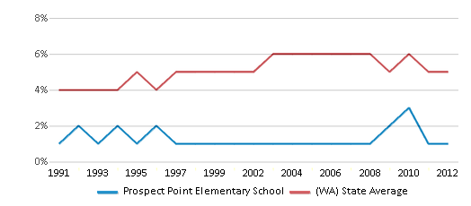 This chart display the percentage of Black students in Prospect Point Elementary School and the percentage of Black public school students in Washington by year, with the latest 2011-12 school year data.
