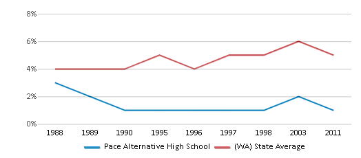 This chart display the percentage of Black students in Pace Alternative High School and the percentage of Black public school students in Washington by year, with the latest 2010-11 school year data.
