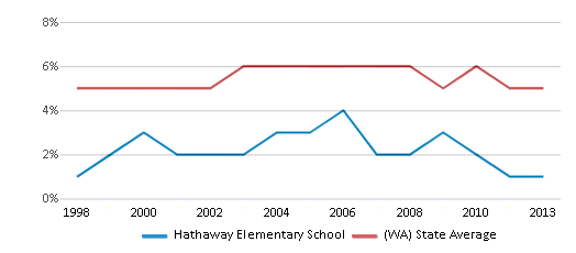 This chart display the percentage of Black students in Hathaway Elementary School and the percentage of Black public school students in Washington by year, with the latest 2012-13 school year data.
