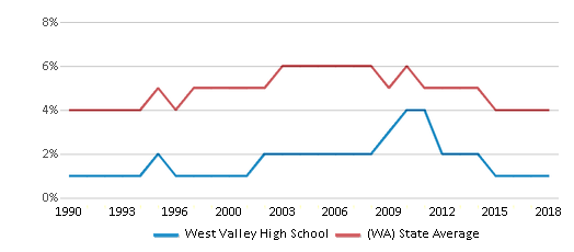 This chart display the percentage of Black students in West Valley High School and the percentage of Black public school students in Washington by year, with the latest 2017-18 school year data.