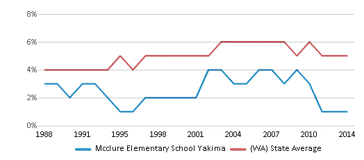 This chart display the percentage of Black students in Mcclure Elementary School Yakima and the percentage of Black public school students in Washington by year, with the latest 2013-14 school year data.