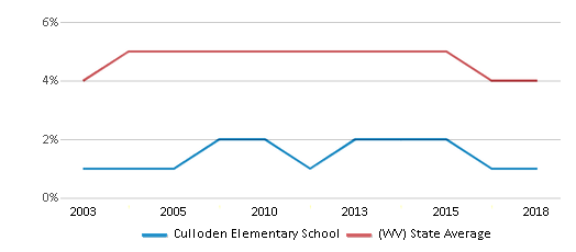 This chart display the percentage of Black students in Culloden Elementary School and the percentage of Black public school students in West Virginia by year, with the latest 2017-18 school year data.