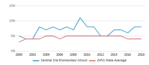 This chart display the percentage of Black students in Central City Elementary School and the percentage of Black public school students in West Virginia by year, with the latest 2017-18 school year data.