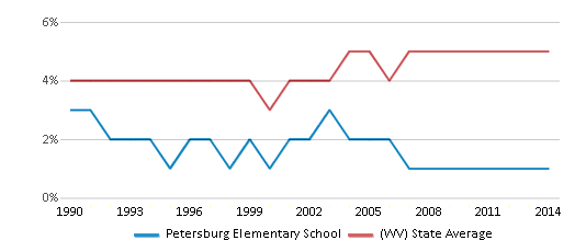 This chart display the percentage of Black students in Petersburg Elementary School and the percentage of Black public school students in West Virginia by year, with the latest 2013-14 school year data.