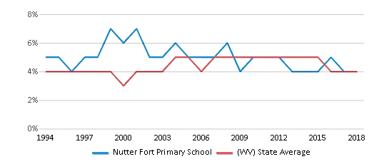 This chart display the percentage of Black students in Nutter Fort Primary School and the percentage of Black public school students in West Virginia by year, with the latest 2017-18 school year data.