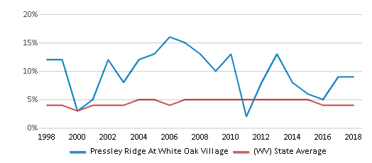 This chart display the percentage of Black students in Pressley Ridge At White Oak Village and the percentage of Black public school students in West Virginia by year, with the latest 2017-18 school year data.