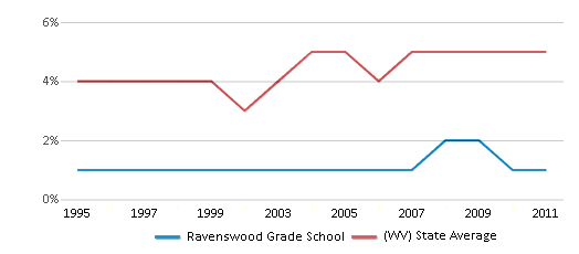 This chart display the percentage of Black students in Ravenswood Grade School and the percentage of Black public school students in West Virginia by year, with the latest 2010-11 school year data.
