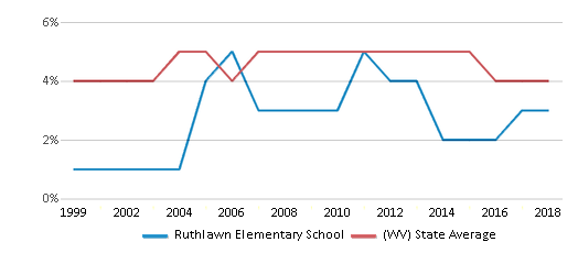 This chart display the percentage of Black students in Ruthlawn Elementary School and the percentage of Black public school students in West Virginia by year, with the latest 2017-18 school year data.