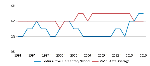 This chart display the percentage of Black students in Cedar Grove Elementary School and the percentage of Black public school students in West Virginia by year, with the latest 2017-18 school year data.