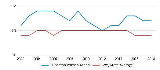 This chart display the percentage of Black students in Princeton Primary School and the percentage of Black public school students in West Virginia by year, with the latest 2017-18 school year data.
