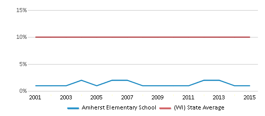This chart display the percentage of Black students in Amherst Elementary School and the percentage of Black public school students in Wisconsin by year, with the latest 2014-15 school year data.