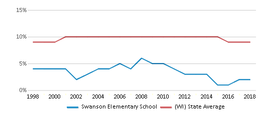 This chart display the percentage of Black students in Swanson Elementary School and the percentage of Black public school students in Wisconsin by year, with the latest 2017-18 school year data.