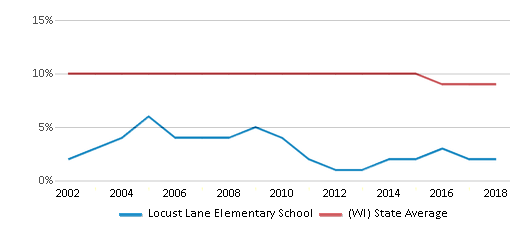 This chart display the percentage of Black students in Locust Lane Elementary School and the percentage of Black public school students in Wisconsin by year, with the latest 2017-18 school year data.