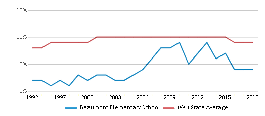 This chart display the percentage of Black students in Beaumont Elementary School and the percentage of Black public school students in Wisconsin by year, with the latest 2017-18 school year data.