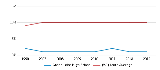 This chart display the percentage of Black students in Green Lake High School and the percentage of Black public school students in Wisconsin by year, with the latest 2013-14 school year data.